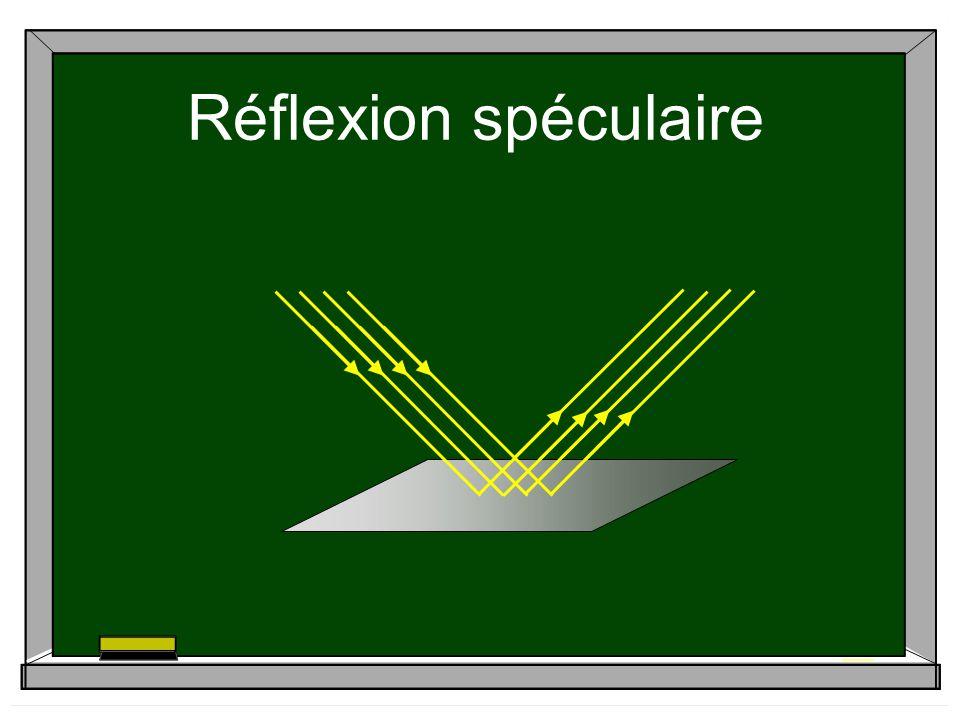 Caractéristiques dune image formée par un miroir plan Limage semble situer derrière le miroir; sa distance au miroir est égale à la distance qui sépare lobjet du miroir Limage ne peut pas être captée par un écran; elle est dite virtuelle