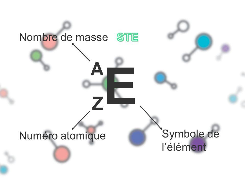 E Z A Symbole de lélément Numéro atomique