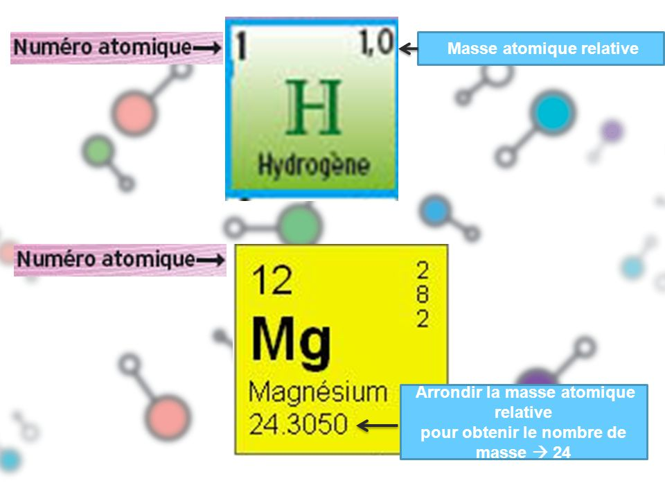Masse atomique relative Arrondir la masse atomique relative pour obtenir le nombre de masse 24