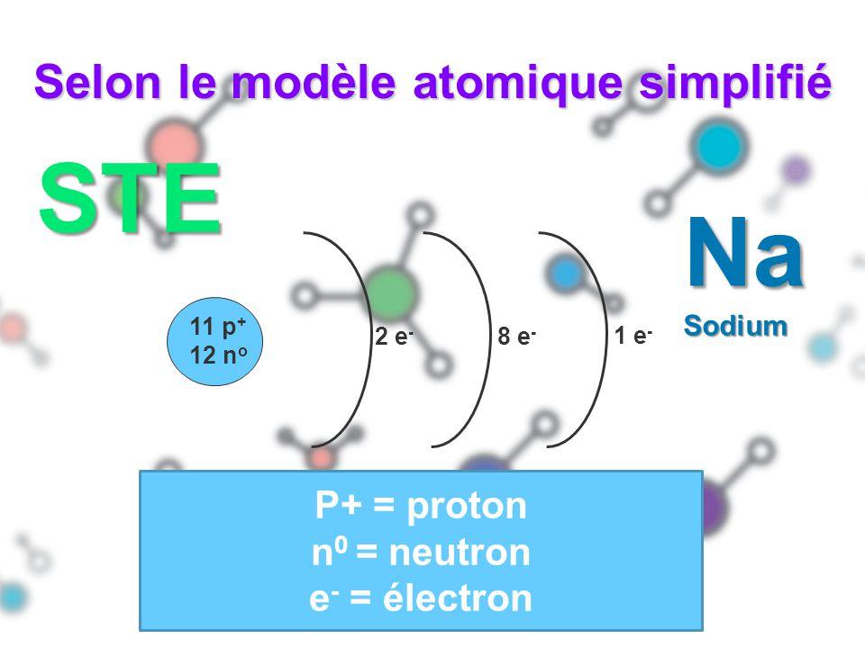 Selon le modèle atomique simplifié 11 p + 12 n o 2 e - 8 e - 1 e - P+ = proton n 0 = neutron e - = électron STE NaSodium
