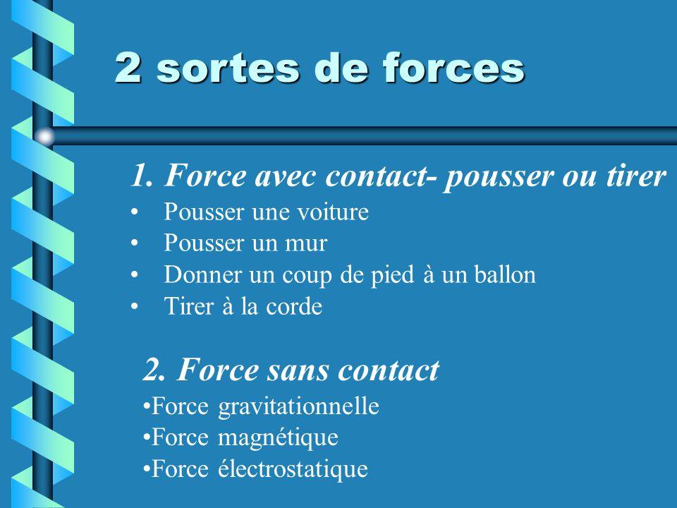 2 sortes de forces 1.Force avec contact- pousser ou tirer Pousser une voiture Pousser un mur Donner un coup de pied à un ballon Tirer à la corde 2.