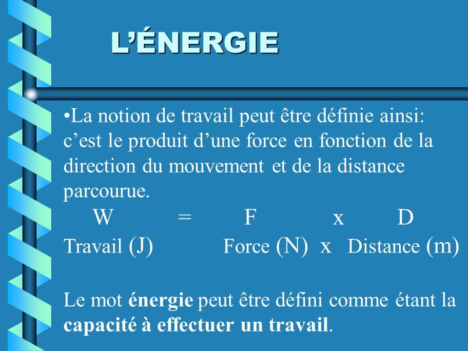 La notion de travail peut être définie ainsi: cest le produit dune force en fonction de la direction du mouvement et de la distance parcourue. W = F x
