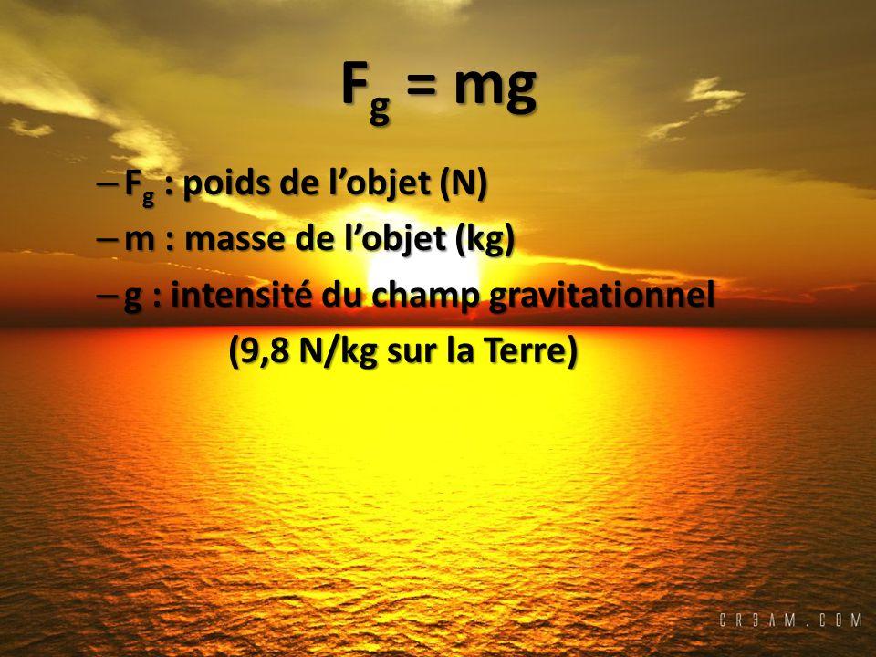 F g = mg – F g : poids de lobjet (N) – m : masse de lobjet (kg) – g : intensité du champ gravitationnel (9,8 N/kg sur la Terre)