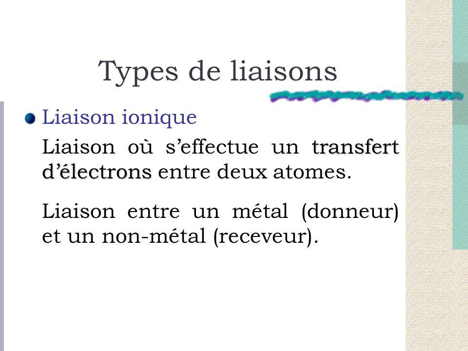 Types de liaisons Liaison ionique transfert délectrons Liaison où seffectue un transfert délectrons entre deux atomes. Liaison entre un métal (donneur
