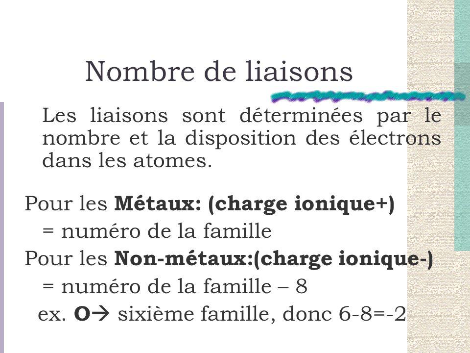 Nombre de liaisons Les liaisons sont déterminées par le nombre et la disposition des électrons dans les atomes. Pour les Métaux: (charge ionique+) = n