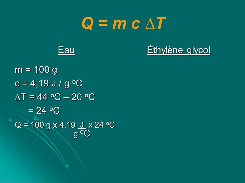 Q = m c T Eau m = 100 g c = 4,19 J / g o C T = 44 o C – 20 o C = 24 o C = 24 o C Q = 100 g x 4,19 J x 24 o C g o C g o C Éthylène glycol