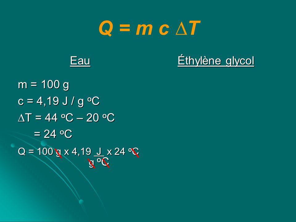 Q = m c T Eau m = 100 g c = 4,19 J / g o C T = 44 o C – 20 o C = 24 o C = 24 o C Q = 100 g x 4,19 J x 24 o C g o C g o C Q = 10 056 J Éthylène glycol m = 100 g c = 2,20 J / g o C T = 44 o C – 20 o C = 24 o C = 24 o C Q = 100 g x 2,20 J x 24 o C g o C g o C Q = 5 280 J