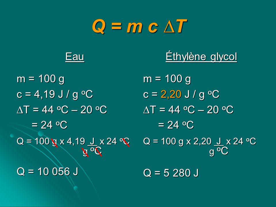 Q = m c T Eau m = 100 g c = 4,19 J / g o C T = 44 o C – 20 o C = 24 o C = 24 o C Q = 100 g x 4,19 J x 24 o C g o C g o C Q = 10 056 J Éthylène glycol