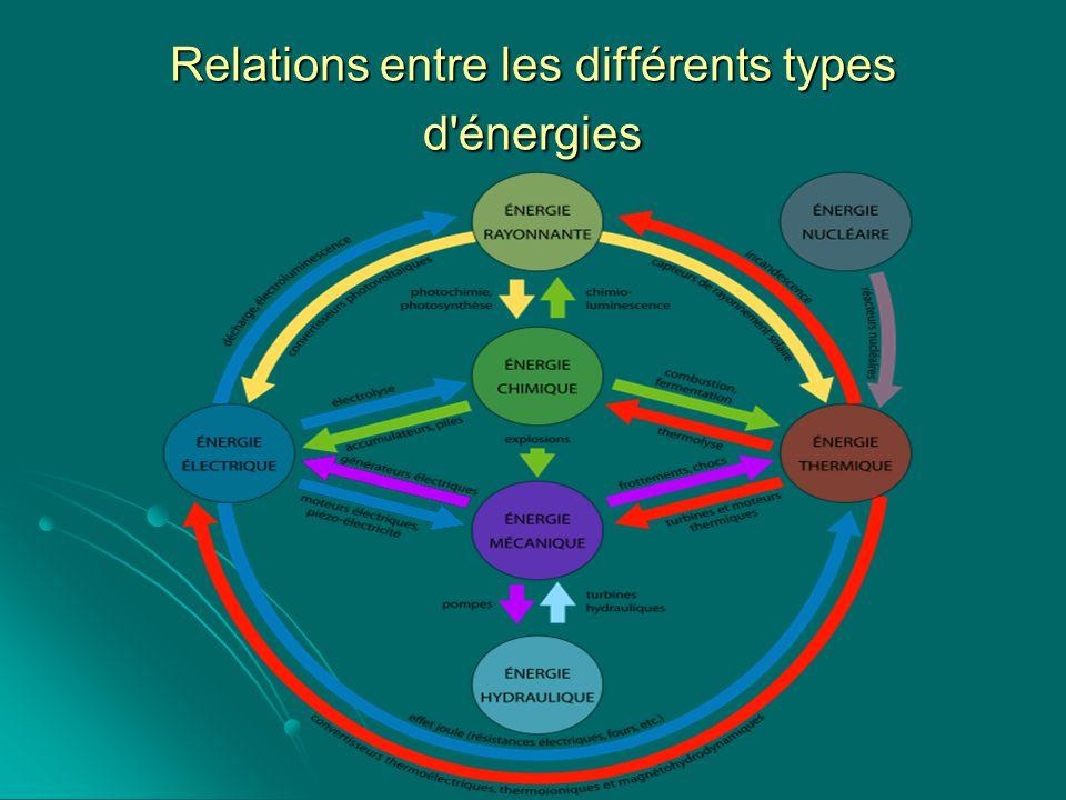 Relations entre les différents types d'énergies