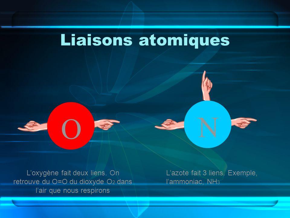 Liaisons atomiques O Loxygène fait deux liens. On retrouve du O=O du dioxyde O 2 dans lair que nous respirons N Lazote fait 3 liens. Exemple, lammonia