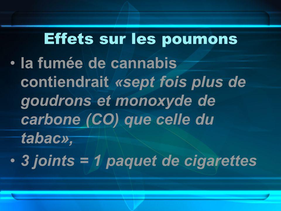 Effets sur les poumons la fumée de cannabis contiendrait «sept fois plus de goudrons et monoxyde de carbone (CO) que celle du tabac», 3 joints = 1 paquet de cigarettes