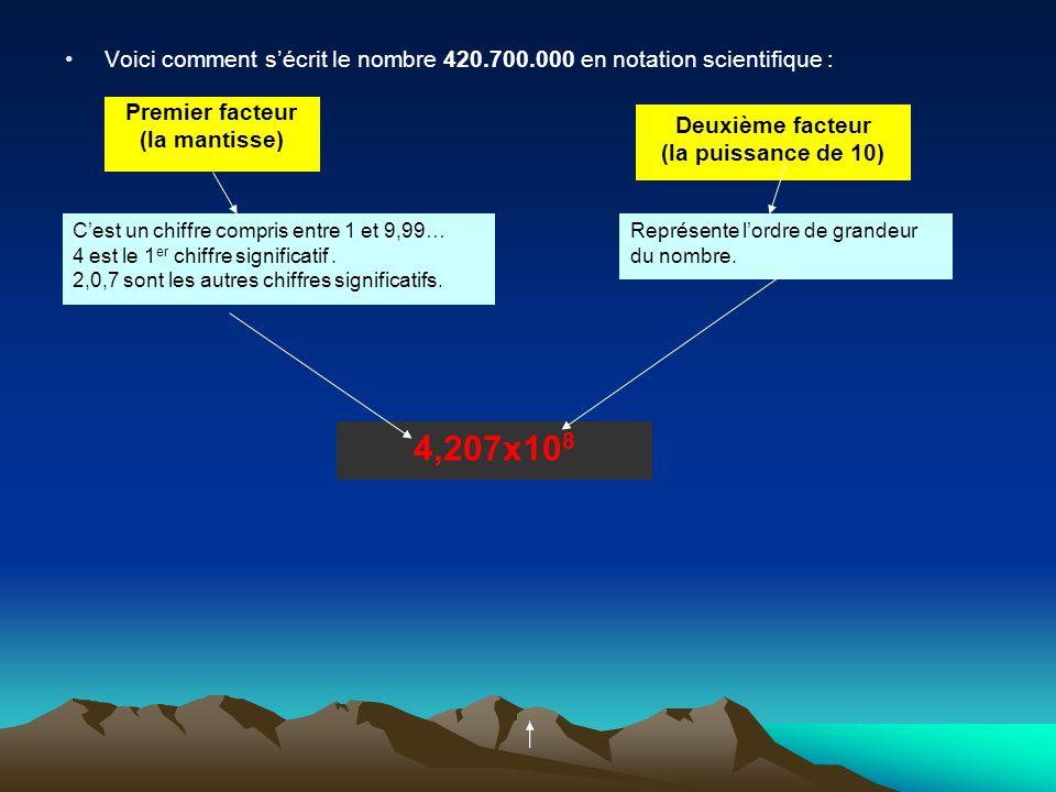Exemple de conversion de nombres en notation scientifique : Nombre supérieur à 1 (24600) Nombre compris entre 0 et 1 (0,000003) 24600= 24600x 1 10 000x 10 000 = 2,46 x 10 000 = 2,46x 10 4 0,000003 = 0,000003x1 x 1000000 1000000 =3x 0,000001 =3x 10 -6