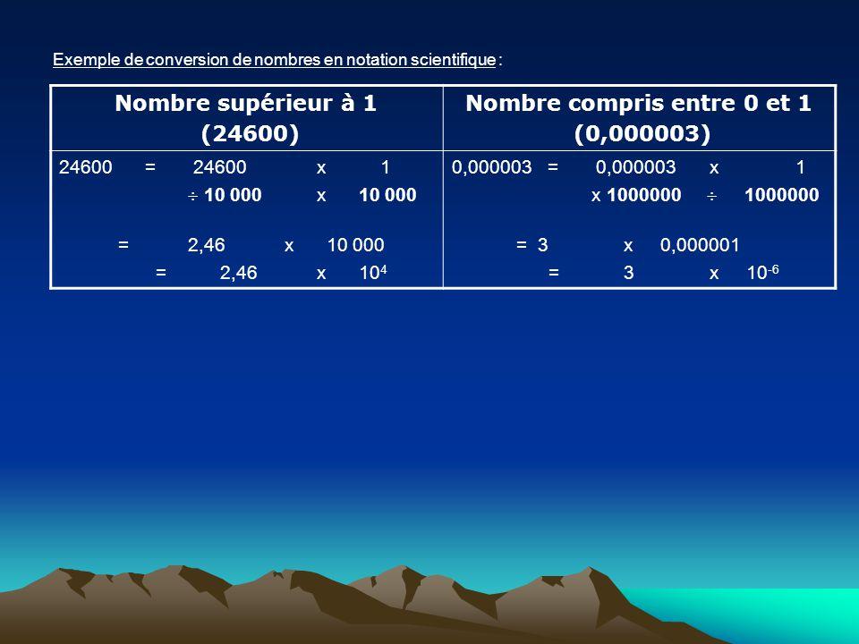 Exemple de conversion de nombres en notation scientifique : Nombre supérieur à 1 (24600) Nombre compris entre 0 et 1 (0,000003) 24600= 24600x 1 10 000
