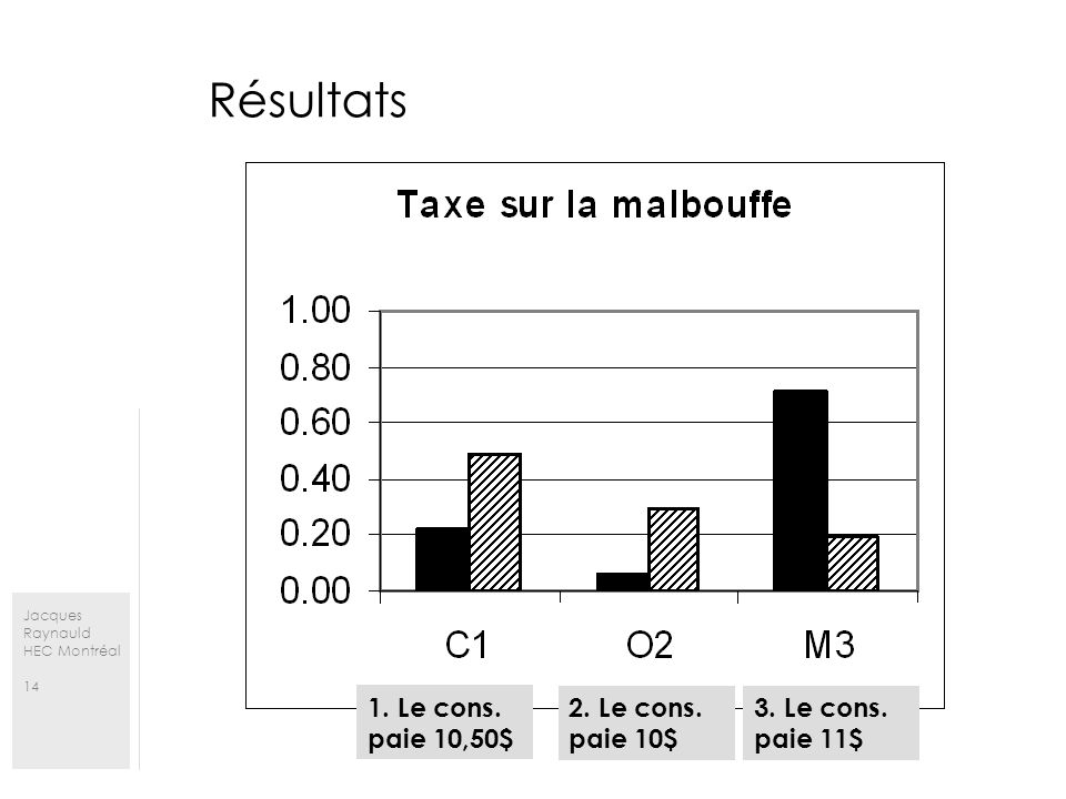 Jacques Raynauld HEC Montréal 14 Résultats 1. Le cons. paie 10,50$ 2. Le cons. paie 10$ 3. Le cons. paie 11$