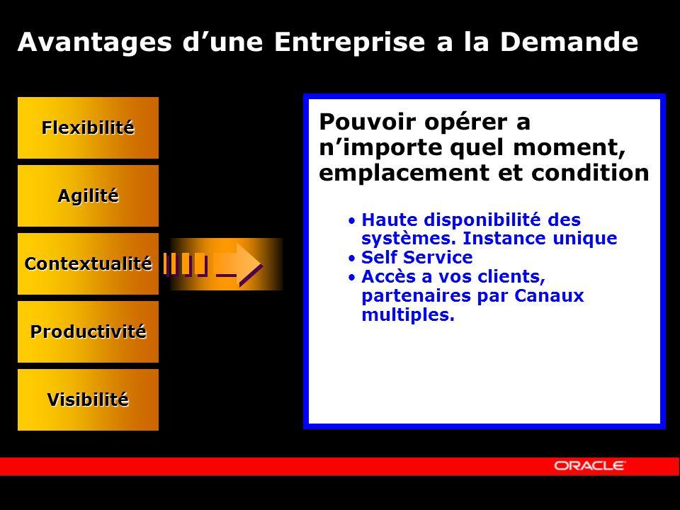 Avantages dune Entreprise a la Demande Flexibilité Agilité Contextualité Productivité Visibilité Pouvoir opérer a nimporte quel moment, emplacement et condition Haute disponibilité des systèmes.