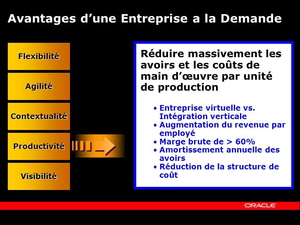 Avantages dune Entreprise a la Demande Flexibilité Agilité Contextualité Productivité Visibilité Réduire massivement les avoirs et les coûts de main dœuvre par unité de production Entreprise virtuelle vs.