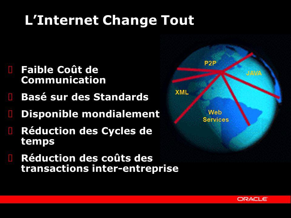 LInternet Change Tout Faible Coût de Communication Basé sur des Standards Disponible mondialement Réduction des Cycles de temps Réduction des coûts des transactions inter-entreprise XML Web Services P2P JAVA