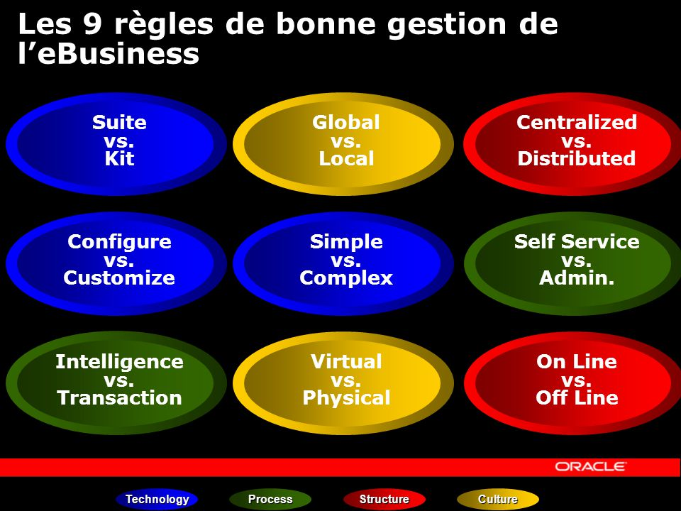 Les 9 règles de bonne gestion de leBusiness Suite vs. Kit Configure vs. Customize Global vs. Local Centralized vs. Distributed Simple vs. Complex Self