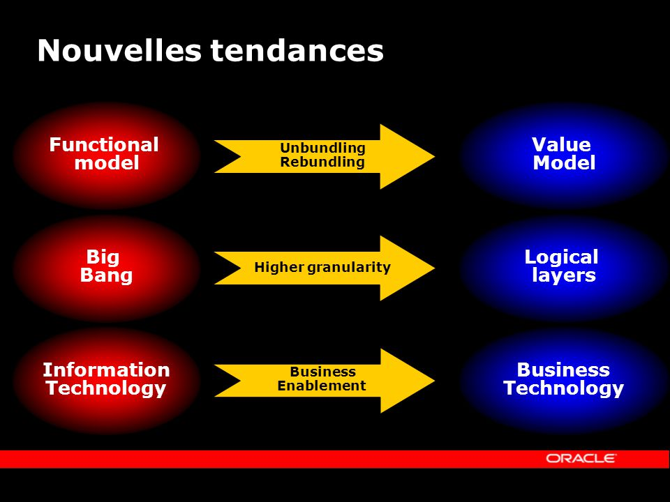 Nouvelles tendances Information Technology Business Technology Business Enablement Functional model Value Model Unbundling Rebundling Big Bang Logical