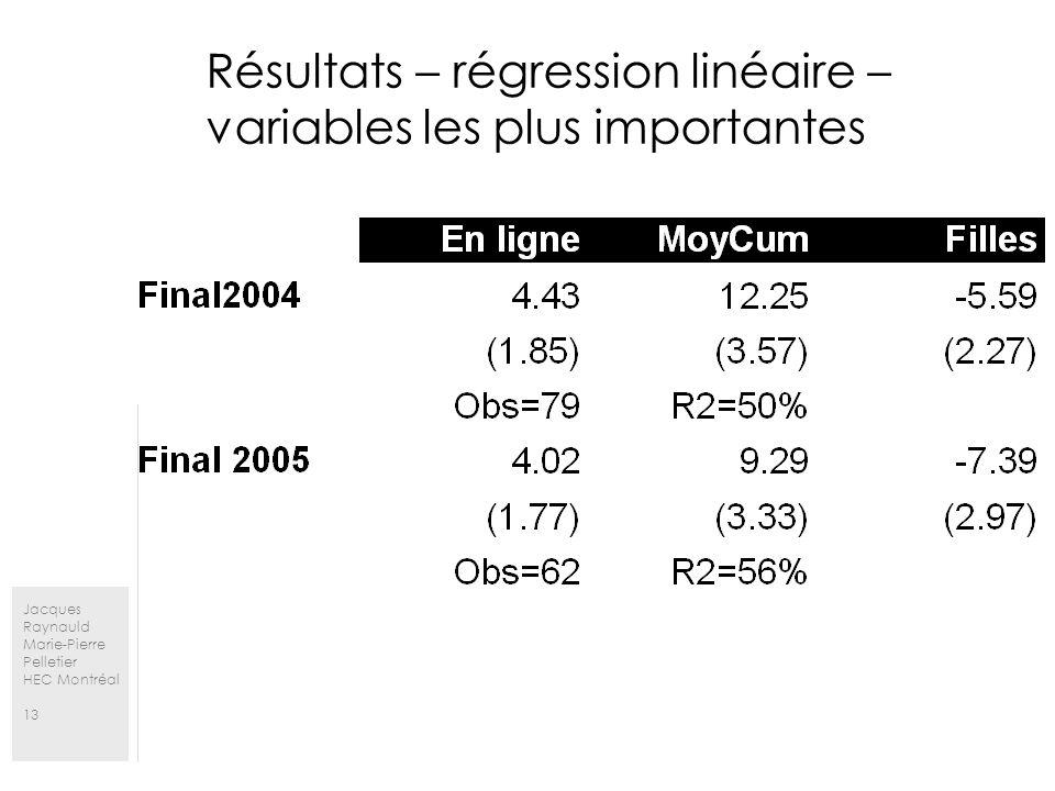Jacques Raynauld Marie-Pierre Pelletier HEC Montréal 13 Résultats – régression linéaire – variables les plus importantes