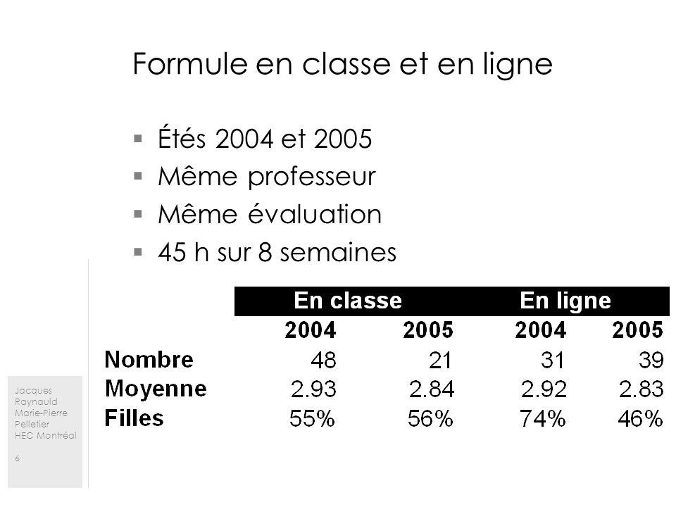 Jacques Raynauld Marie-Pierre Pelletier HEC Montréal 6 Formule en classe et en ligne Étés 2004 et 2005 Même professeur Même évaluation 45 h sur 8 semaines