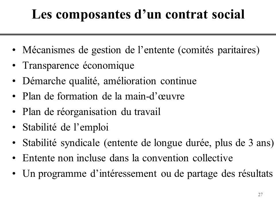 Contenu dun contrat social vu par Clément Godbout Possibilité dinterventions des employés dans lorganisation du travail Transparence économique de lemployeur: Investissements, développement, ressources etc,.