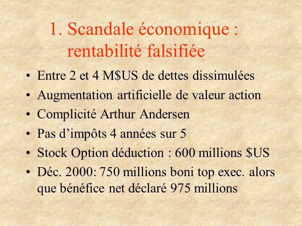1. Scandale économique : rentabilité falsifiée Entre 2 et 4 M$US de dettes dissimulées Augmentation artificielle de valeur action Complicité Arthur An