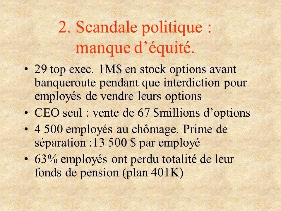 2. Scandale politique : manque déquité. 29 top exec. 1M$ en stock options avant banqueroute pendant que interdiction pour employés de vendre leurs opt