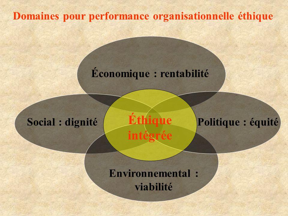 Économique : rentabilité Politique : équitéSocial : dignité Environnemental : viabilité Éthique intégrée Domaines pour performance organisationnelle é