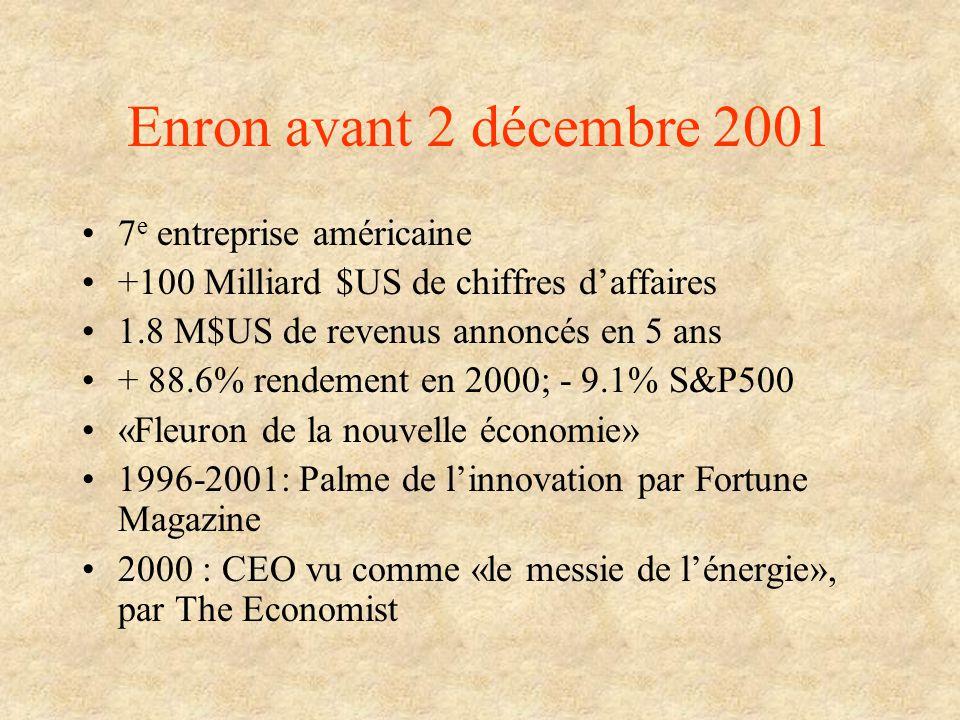 Enron avant 2 décembre 2001 7 e entreprise américaine +100 Milliard $US de chiffres daffaires 1.8 M$US de revenus annoncés en 5 ans + 88.6% rendement