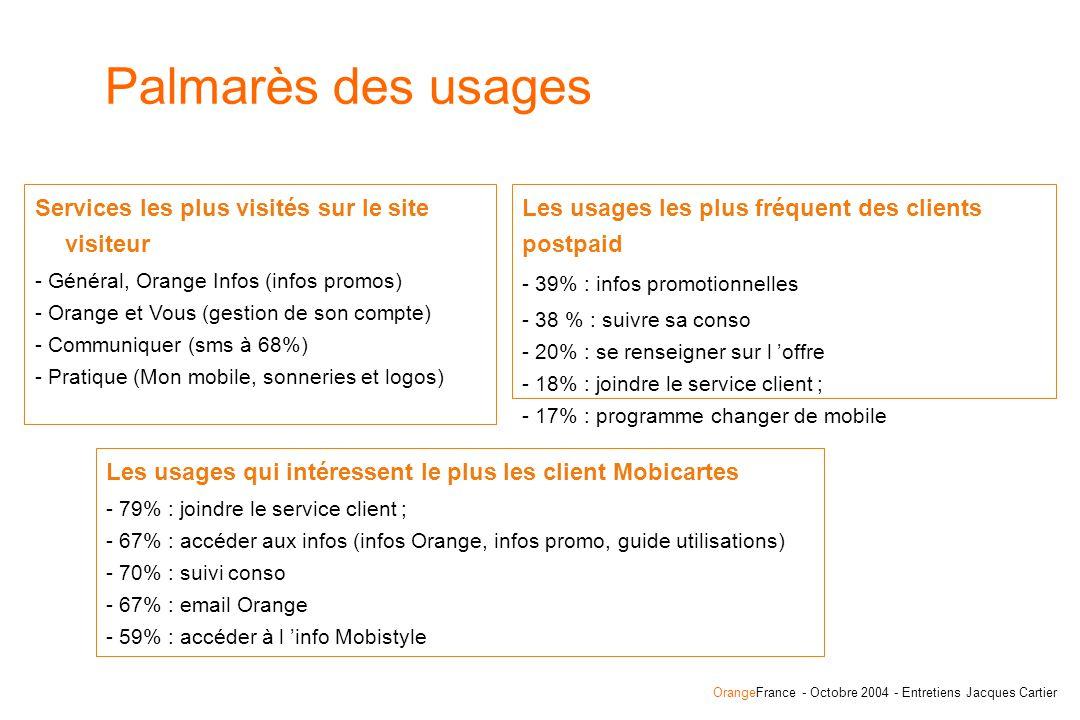 OrangeFrance - Octobre 2004 - Entretiens Jacques Cartier Services les plus visités sur le site visiteur - Général, Orange Infos (infos promos) - Orange et Vous (gestion de son compte) - Communiquer (sms à 68%) - Pratique (Mon mobile, sonneries et logos) Palmarès des usages Les usages qui intéressent le plus les client Mobicartes - 79% : joindre le service client ; - 67% : accéder aux infos (infos Orange, infos promo, guide utilisations) - 70% : suivi conso - 67% : email Orange - 59% : accéder à l info Mobistyle Les usages les plus fréquent des clients postpaid - 39% : infos promotionnelles - 38 % : suivre sa conso - 20% : se renseigner sur l offre - 18% : joindre le service client ; - 17% : programme changer de mobile