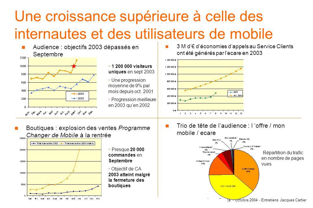 OrangeFrance - Octobre 2004 - Entretiens Jacques Cartier Les visiteurs Orange.fr aujourdhui - plutôt des hommes (62%) - plutôt jeunes (60% a moins de 34 ans) - bons consommateurs des services en ligne : - 41% de détenteurs dun mobile Wap ; - 80% a au moins 1 an dexpérience de lInternet ; - 52% se connecte au moins une fois par jour ; - 44% (vs 35% pour la moyenne des internautes) sont des acheteurs en ligne.