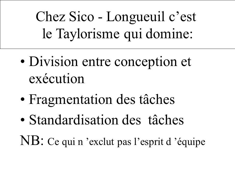 Division entre conception et exécution Fragmentation des tâches Standardisation des tâches NB: Ce qui n exclut pas lesprit d équipe Chez Sico - Longueuil cest le Taylorisme qui domine: