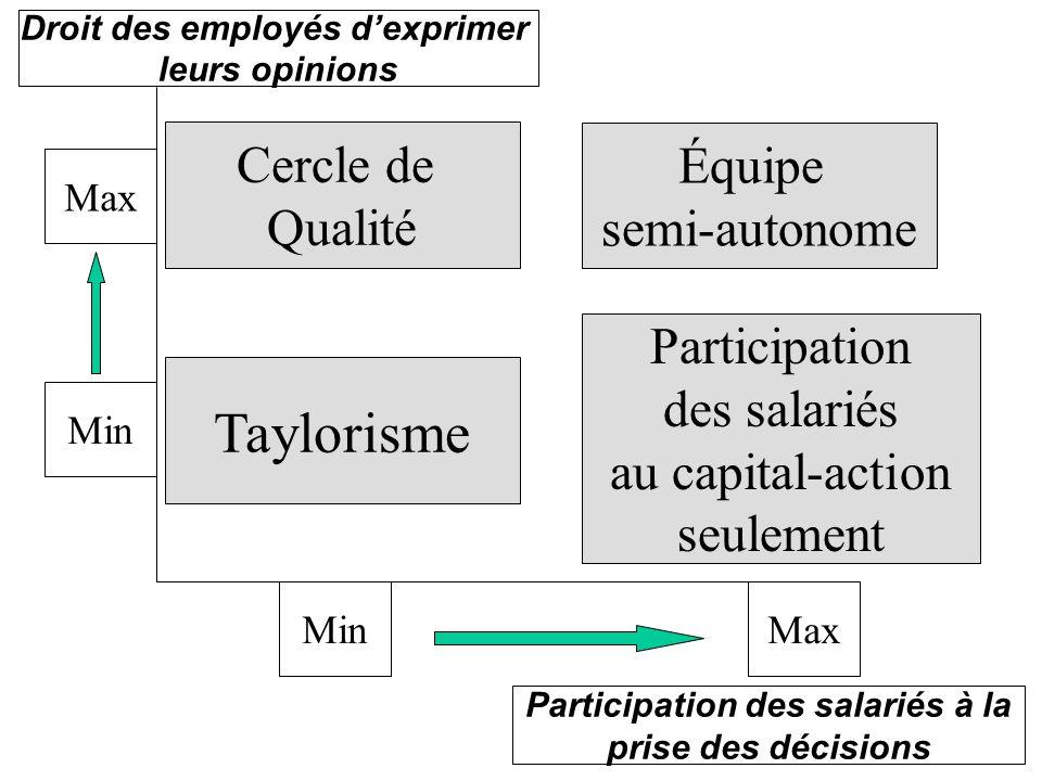 Max Équipe semi-autonome Droit des employés dexprimer leurs opinions Participation des salariés à la prise des décisions Participation des salariés au