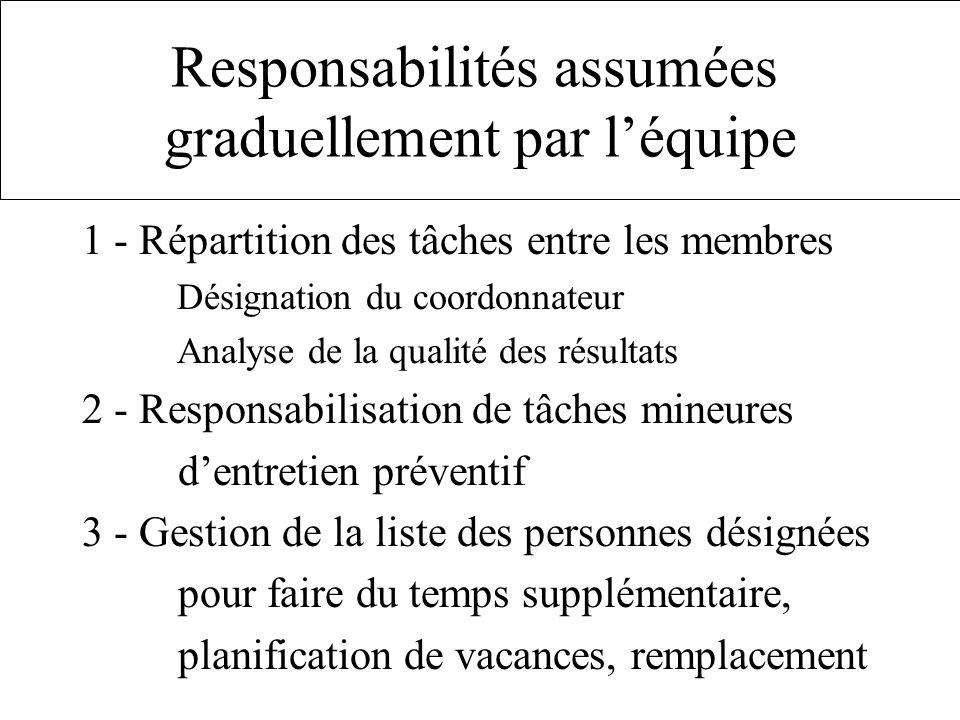 1 - Répartition des tâches entre les membres Désignation du coordonnateur Analyse de la qualité des résultats 2 - Responsabilisation de tâches mineure