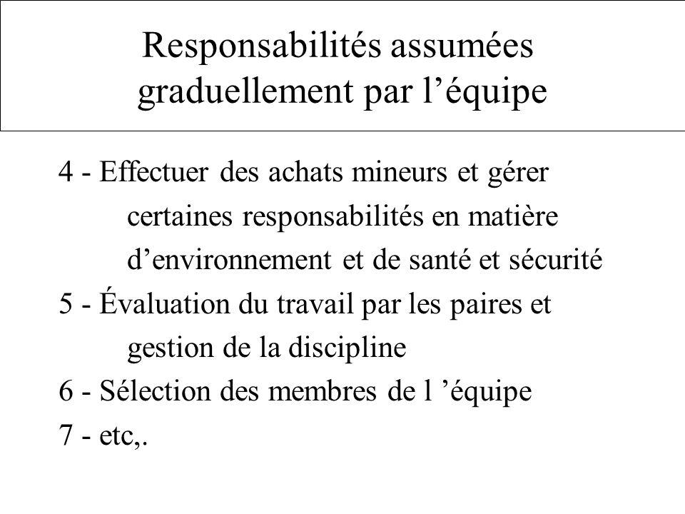 Responsabilités assumées graduellement par léquipe 4 - Effectuer des achats mineurs et gérer certaines responsabilités en matière denvironnement et de santé et sécurité 5 - Évaluation du travail par les paires et gestion de la discipline 6 - Sélection des membres de l équipe 7 - etc,.