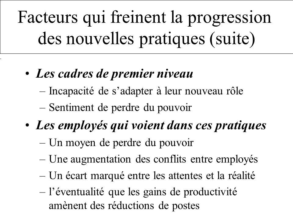 Facteurs qui freinent la progression des nouvelles pratiques (suite) Les cadres de premier niveau –Incapacité de sadapter à leur nouveau rôle –Sentime
