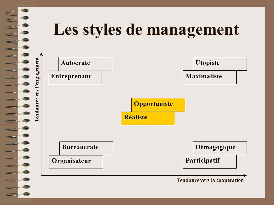Les styles de management Opportuniste Réaliste Organisateur Bureaucrate Participatif Démagogique Maximaliste Utopiste Entreprenant Autocrate Tendance