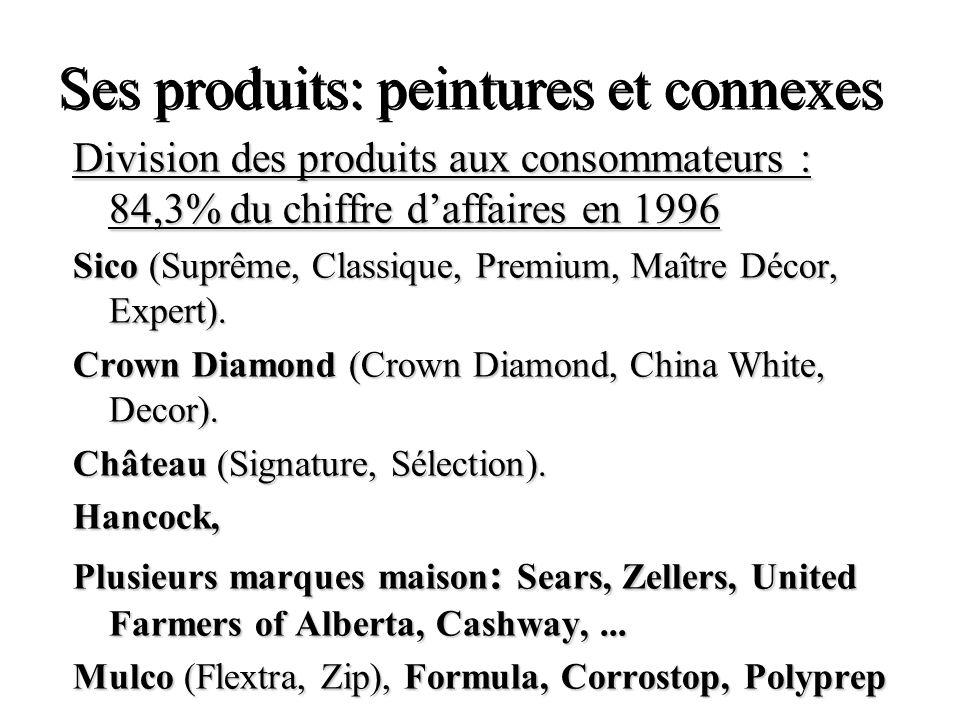 Ses produits: peintures et connexes Division des produits aux consommateurs : 84,3% du chiffre daffaires en 1996 Sico (Suprême, Classique, Premium, Ma