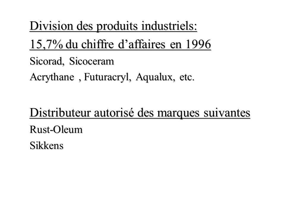 Division des produits industriels: 15,7% du chiffre daffaires en 1996 Sicorad, Sicoceram Acrythane, Futuracryl, Aqualux, etc. Distributeur autorisé de