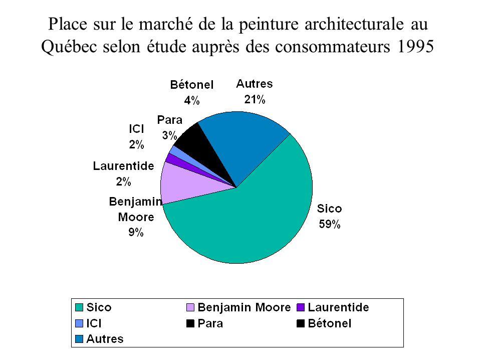 Place sur le marché de la peinture architecturale au Québec selon étude auprès des consommateurs 1995