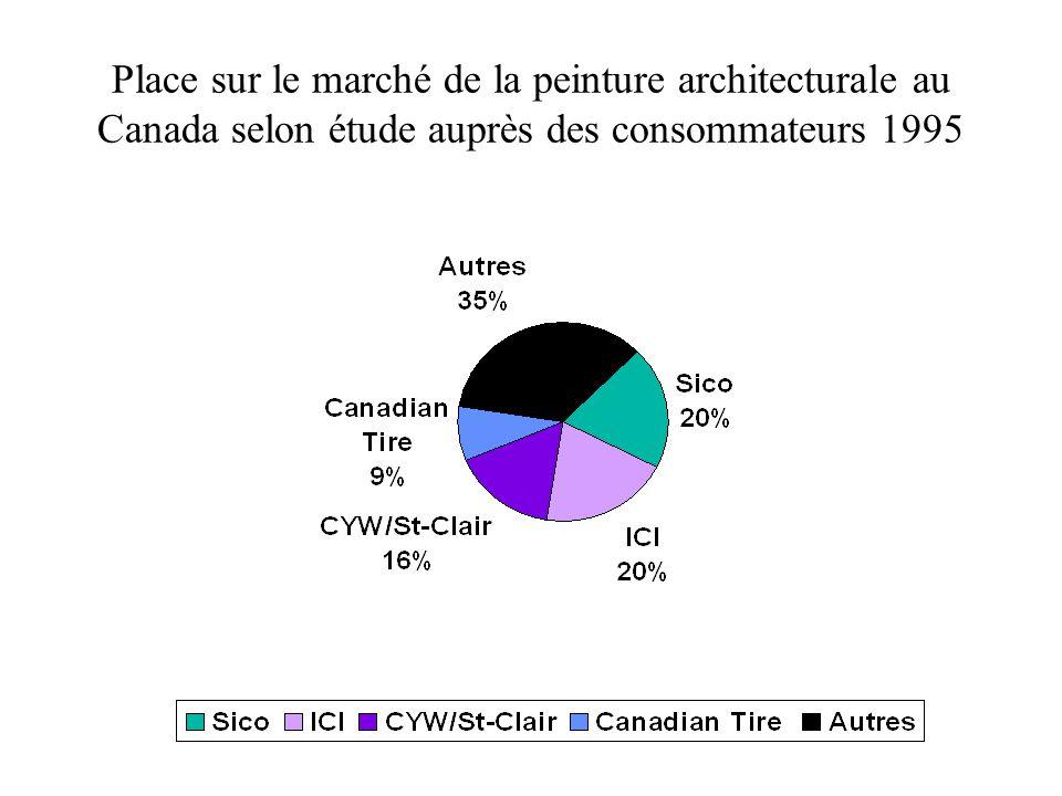 Place sur le marché de la peinture architecturale au Canada selon étude auprès des consommateurs 1995
