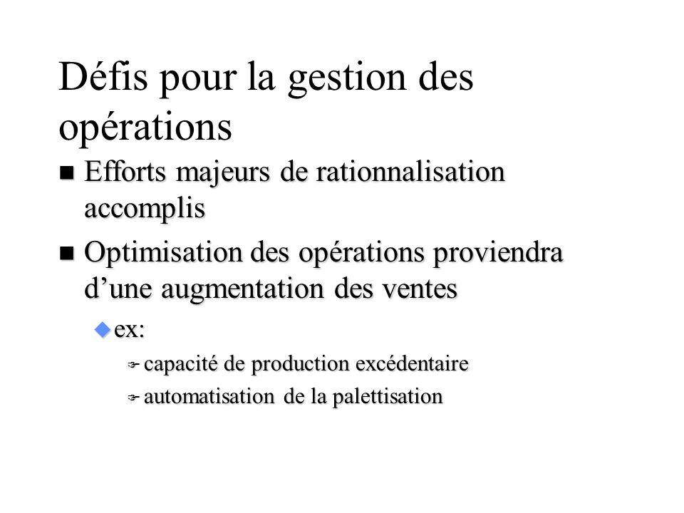 Défis pour la gestion des opérations n Efforts majeurs de rationnalisation accomplis n Optimisation des opérations proviendra dune augmentation des ve