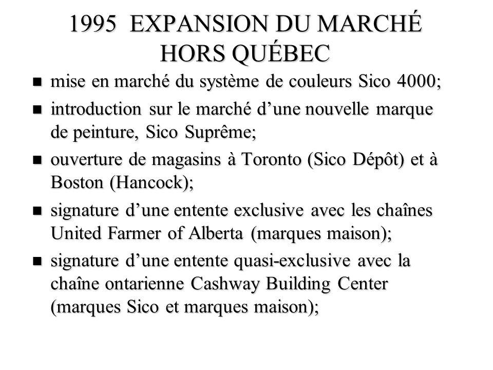 1995 EXPANSION DU MARCHÉ HORS QUÉBEC n mise en marché du système de couleurs Sico 4000; n introduction sur le marché dune nouvelle marque de peinture,