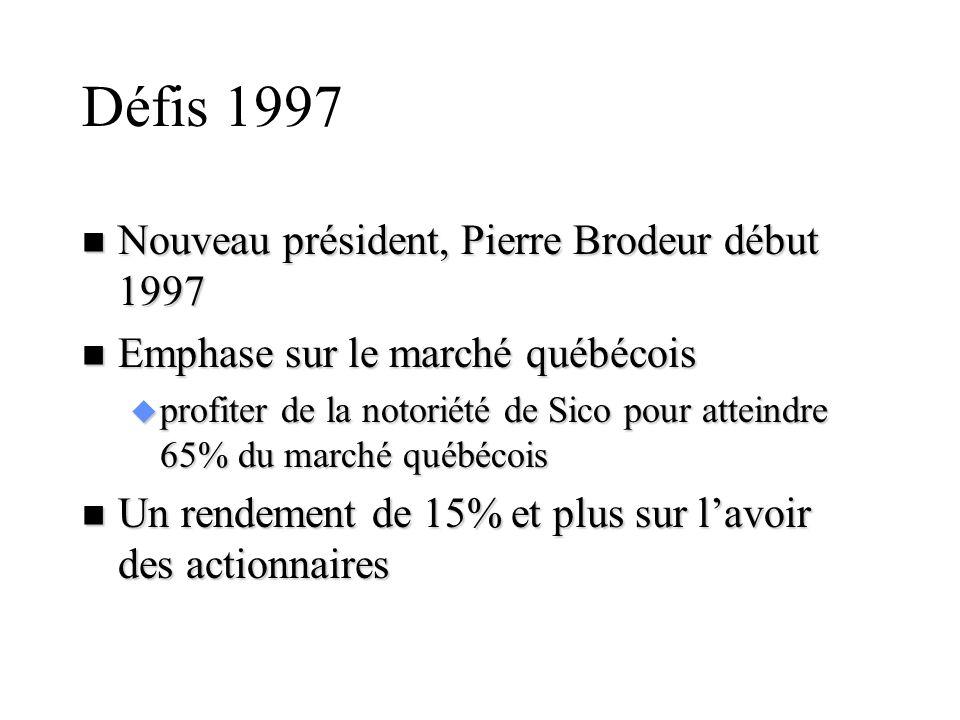 Défis 1997 n Nouveau président, Pierre Brodeur début 1997 n Emphase sur le marché québécois u profiter de la notoriété de Sico pour atteindre 65% du m