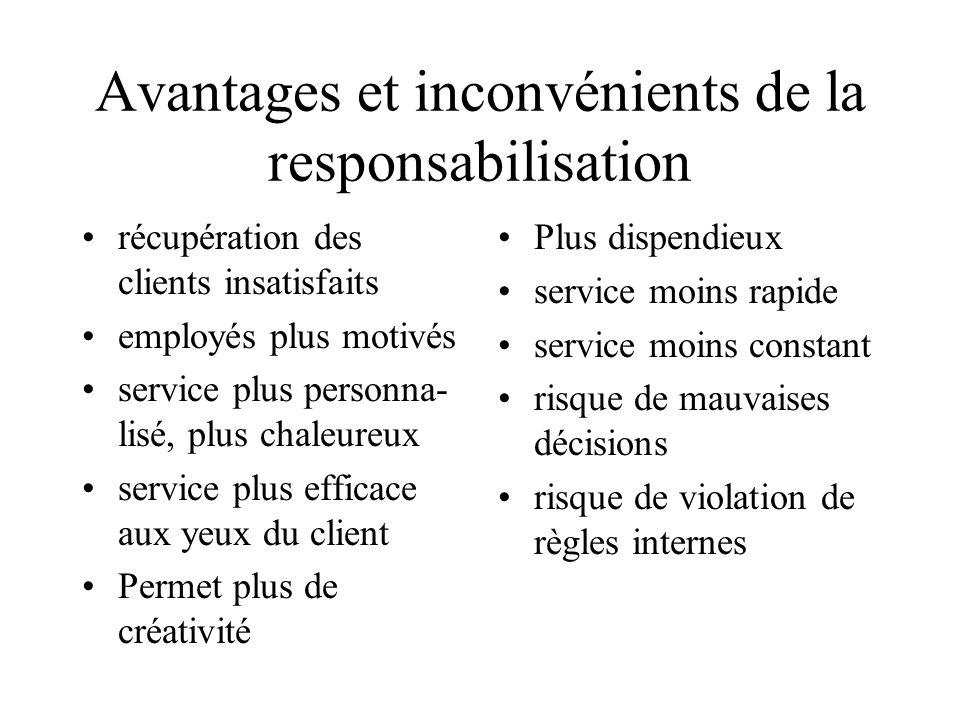 Avantages et inconvénients de la responsabilisation récupération des clients insatisfaits employés plus motivés service plus personna- lisé, plus chal
