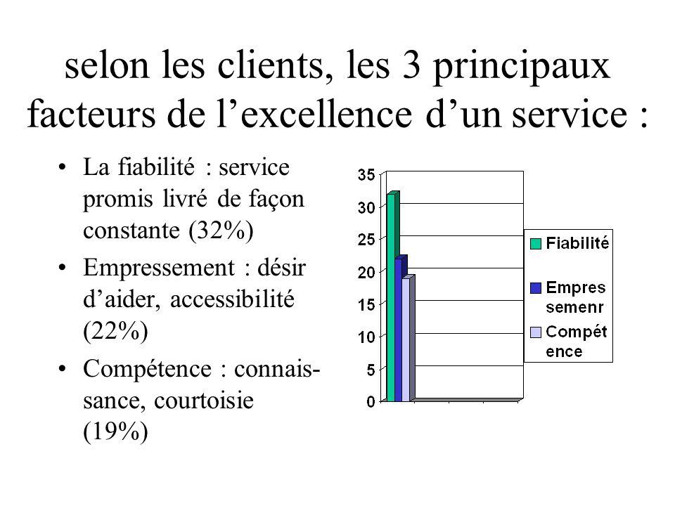 selon les clients, les 3 principaux facteurs de lexcellence dun service : La fiabilité : service promis livré de façon constante (32%) Empressement : désir daider, accessibilité (22%) Compétence : connais- sance, courtoisie (19%)