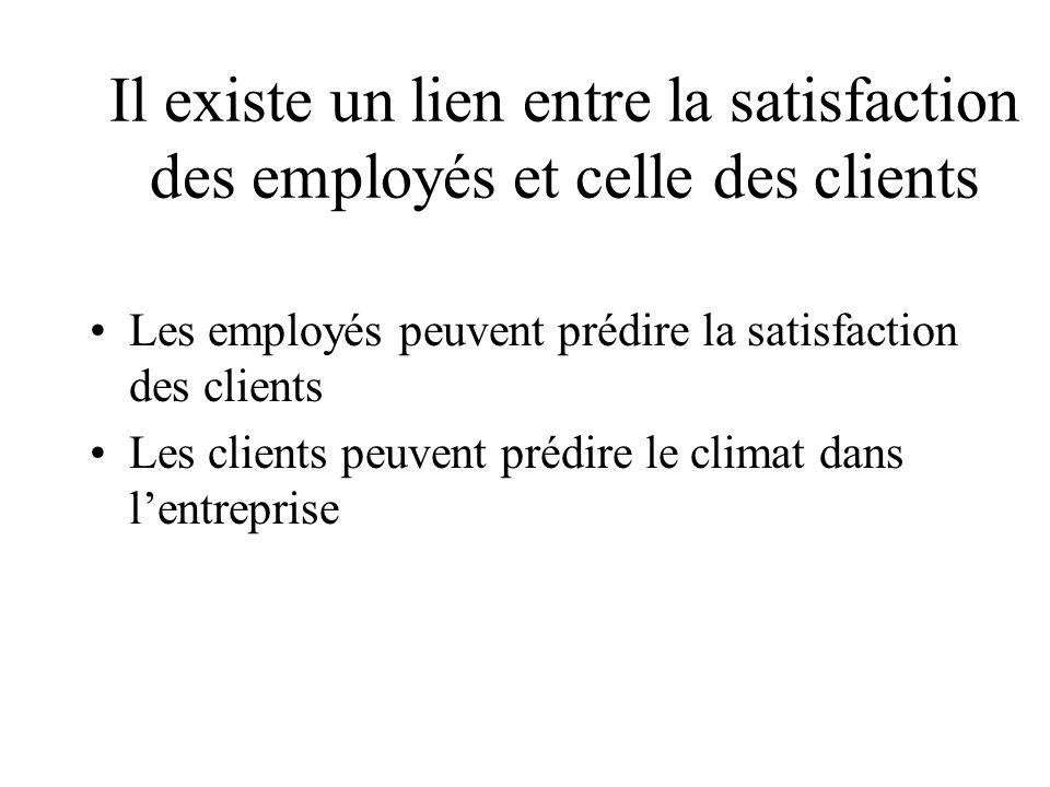 Il existe un lien entre la satisfaction des employés et celle des clients Les employés peuvent prédire la satisfaction des clients Les clients peuvent prédire le climat dans lentreprise