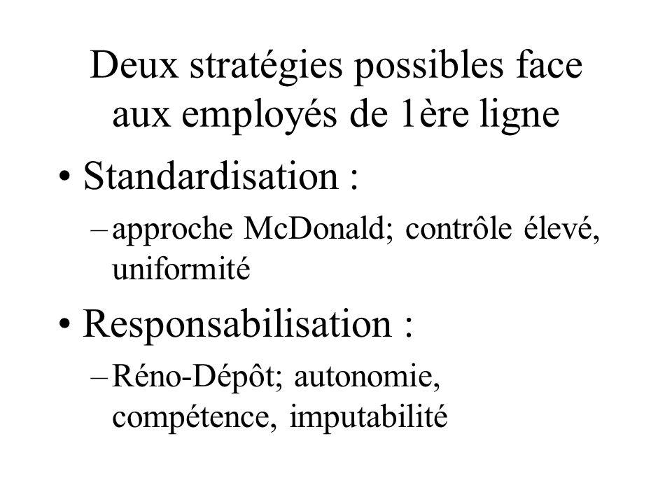 Deux stratégies possibles face aux employés de 1ère ligne Standardisation : –approche McDonald; contrôle élevé, uniformité Responsabilisation : –Réno-Dépôt; autonomie, compétence, imputabilité