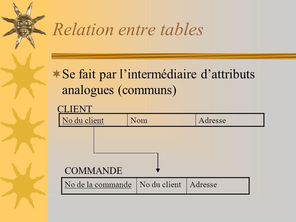 Relation entre tables Se fait par lintermédiaire dattributs analogues (communs) No de la commandeNo du clientAdresse No du clientNomAdresse CLIENT COM
